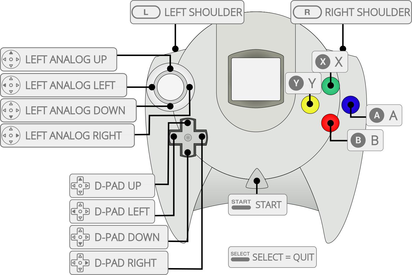 Sega - Dreamcast (flycast) - Libretro Docs