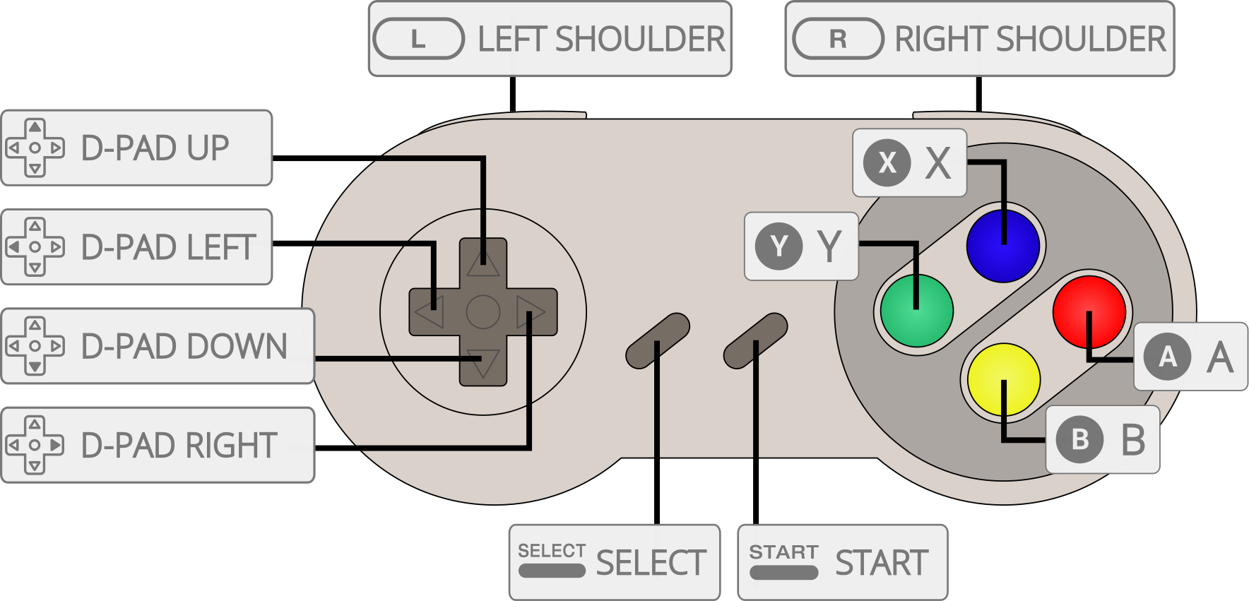 Nintendo - SNES / Famicom (Snes9x 2010) - Libretro Docs