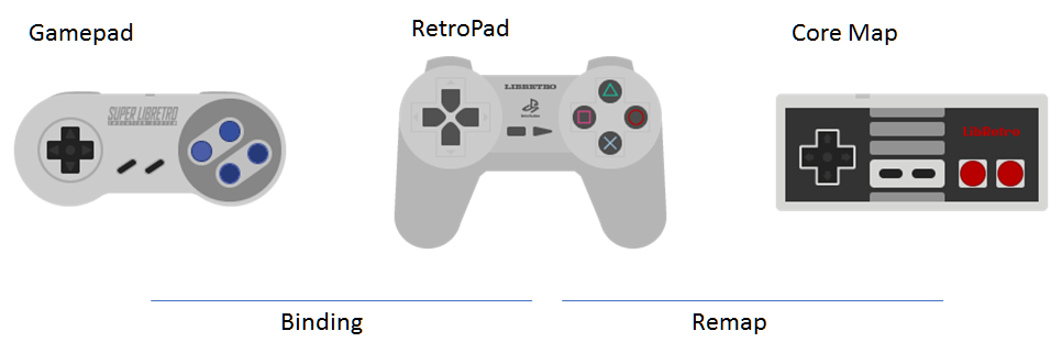 RetroPad Conceptual Diagram